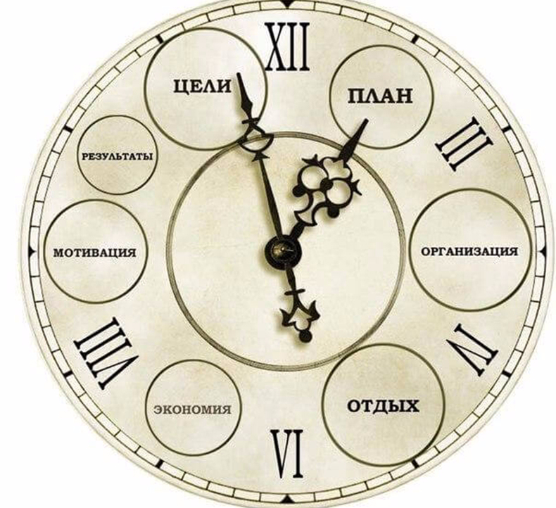 Как научится планировать время