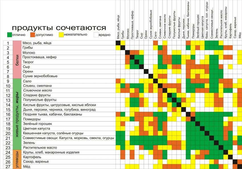Таблица Шелтона